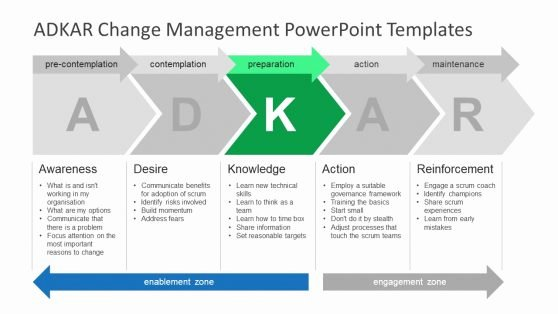Change Management Communication Plan Template Fresh Strategic Alignment Model Powerpoint Templates