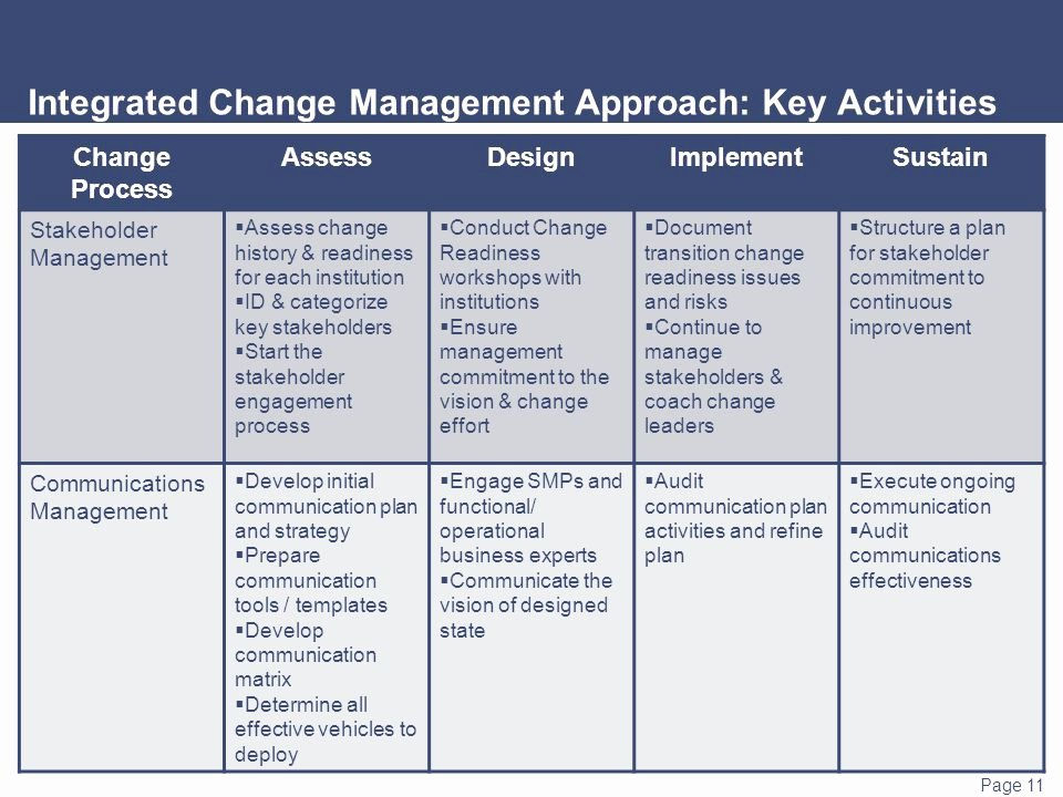 Change Management Communication Plan Template Inspirational 26 Of organizational Change Action Plan Template