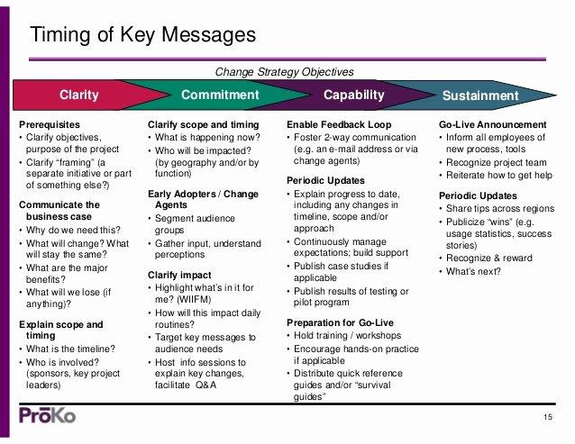 Change Management Communication Plan Template Inspirational org Change Munications Strategy & Tips