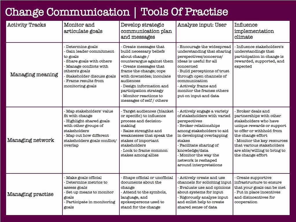 Change Management Communication Plan Template Inspirational organizational Change Creating Change Through Strategic