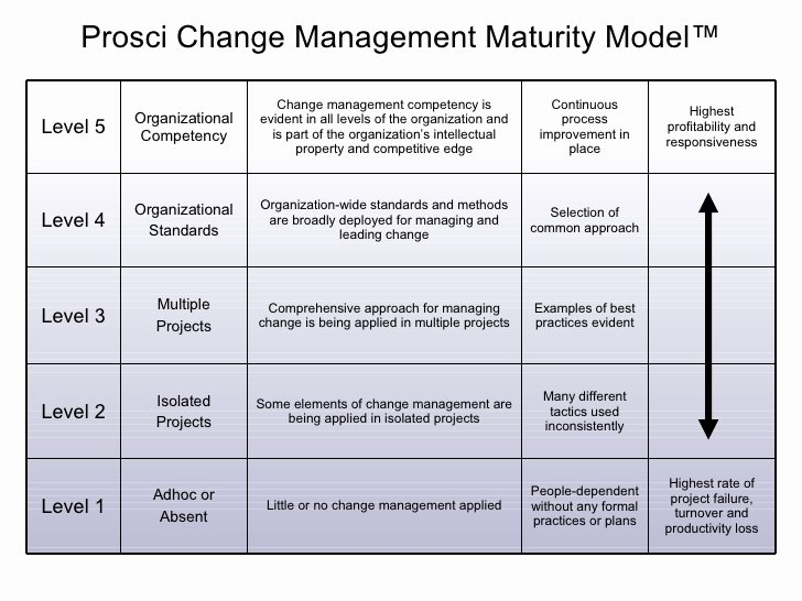 Change Management Communication Plan Template Lovely 26 Of Prosci Munication Plan Template