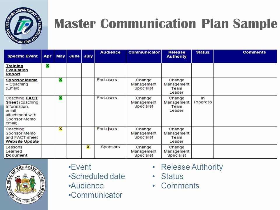 Change Management Communication Plan Template Lovely Erp Change Management – Getting From Here to there Ppt