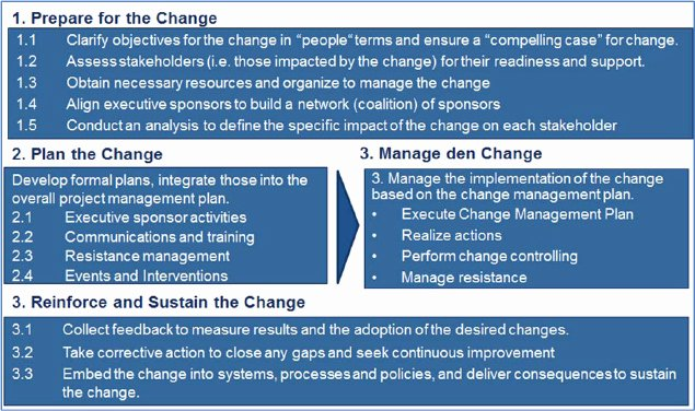 Change Management Communication Plan Template Lovely Integrated Change Management