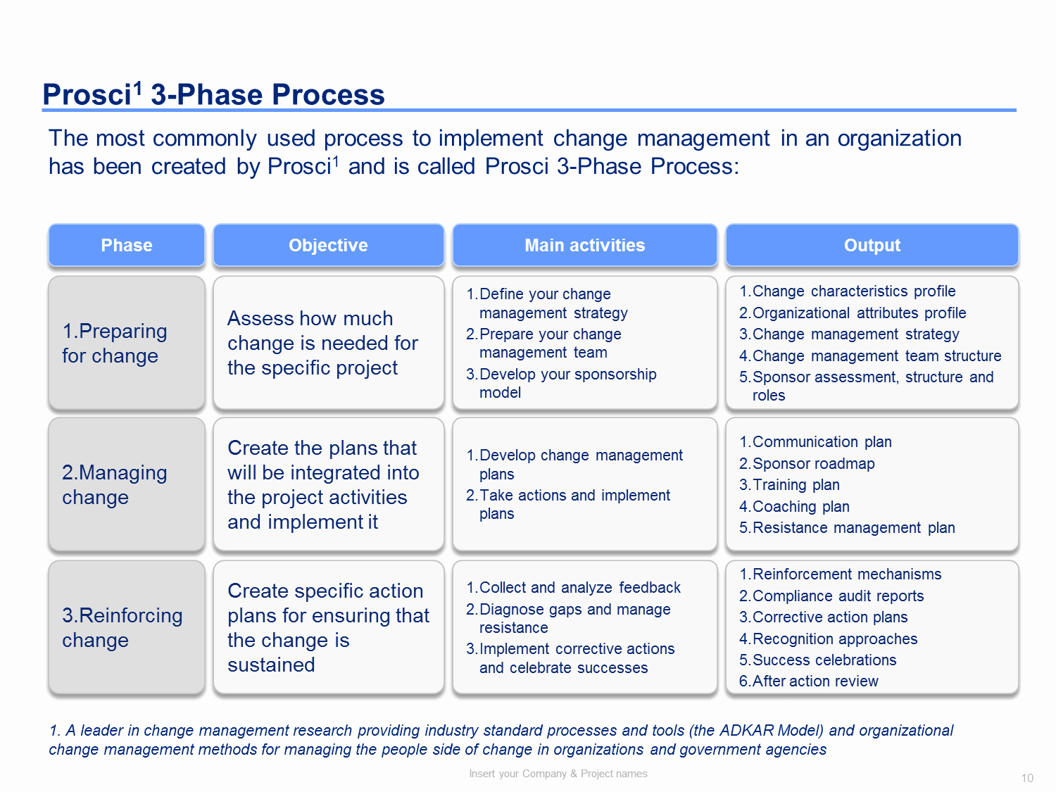 Change Management Communication Plan Template New Change Management toolkit Including Models Plans