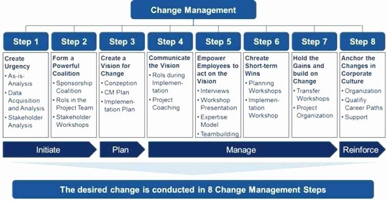 Change Management Plan Template Elegant Integrated Change Management Change Management