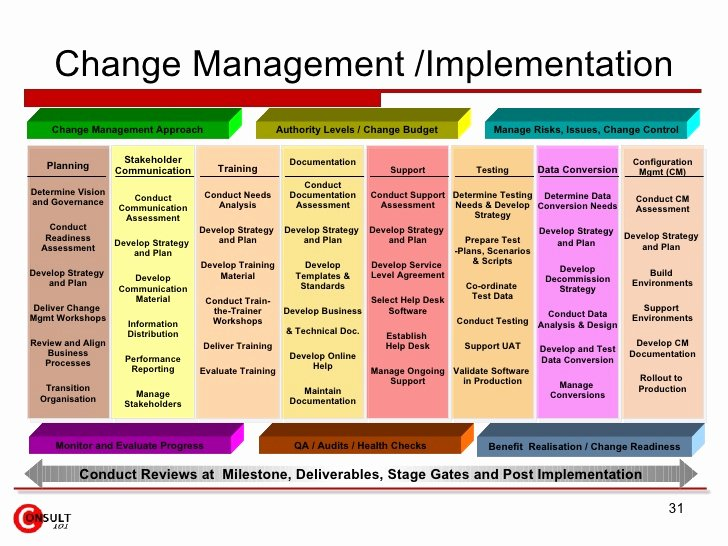 Change Management Plan Template Fresh Change Management tools and Templates