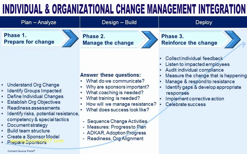 Change Management Plan Template Inspirational 10 Change Management Plan with Examples Pdf Word