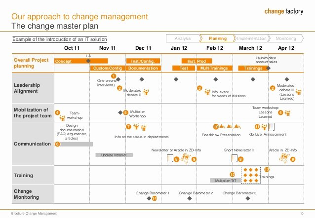 Change Management Plan Template Lovely Brochure Change Management for Hp