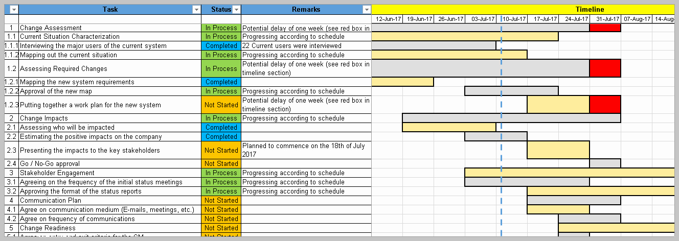 Change Management Plan Template Unique 4 Change Management Templates Free Project Management