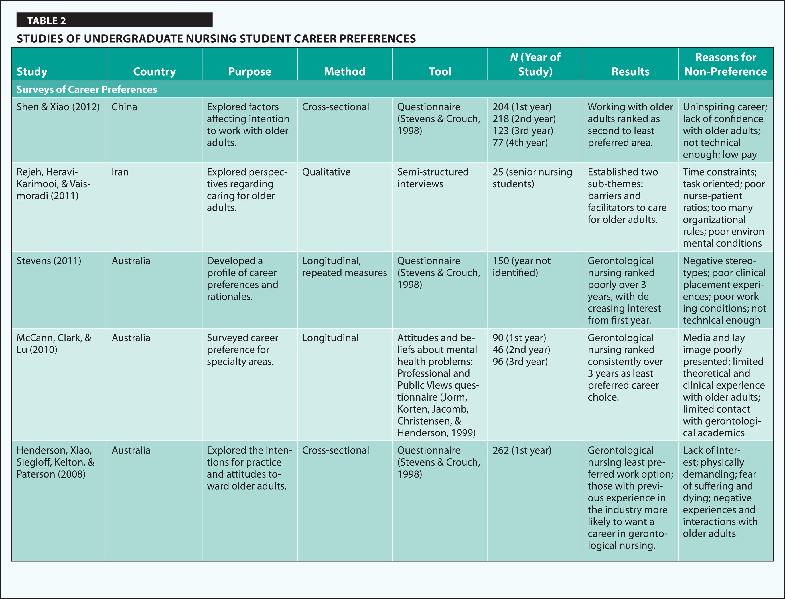 Clinical Development Plan Template Best Of 52 Clinical Ladder Program Clinical Ladder Professional