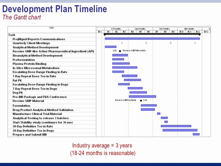 Clinical Development Plan Template Fresh Session 3 Part 2