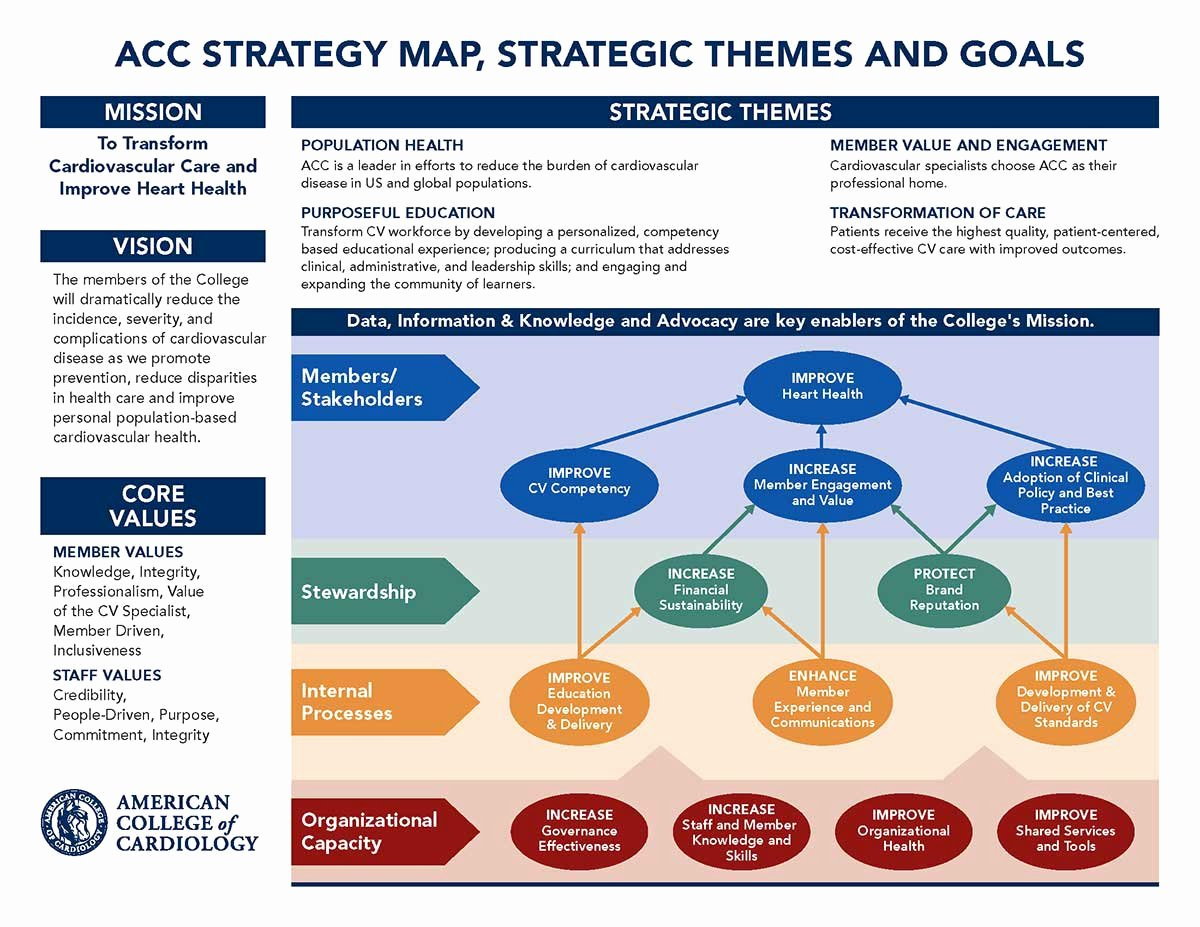 Clinical Development Plan Template Lovely Our Strategic Direction American College Of Cardiology