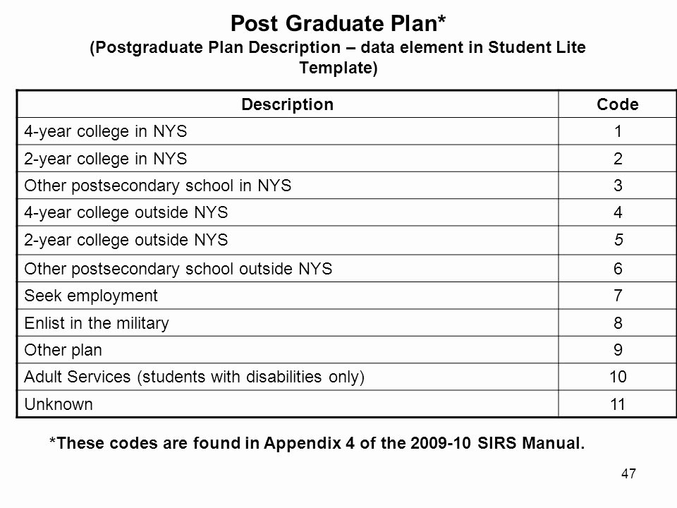 College 4 Year Plan Template Inspirational Special Education Data Collection In School Year Ppt