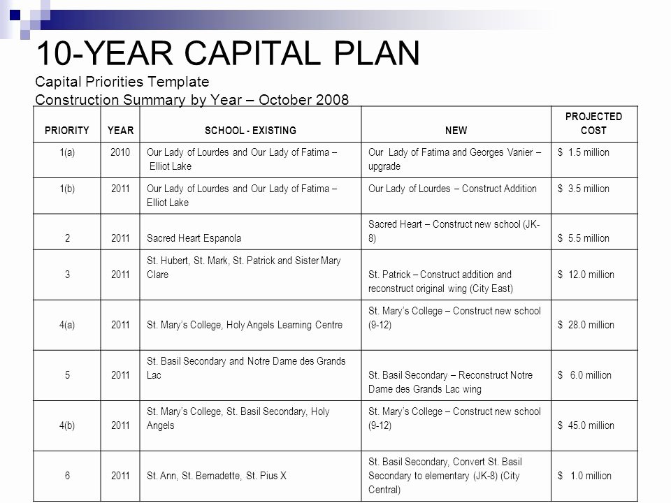 College 4 Year Plan Template Luxury Huron Superior Catholic District School Board Ppt Video