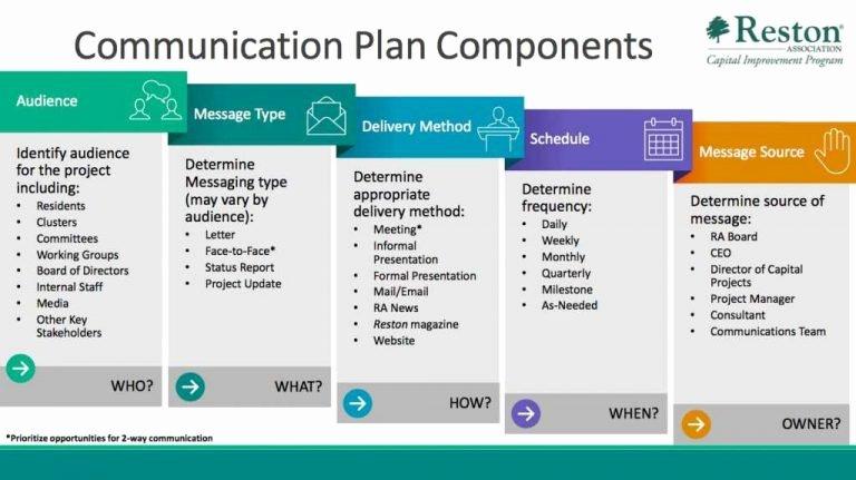 Communication Plan Template Word New Project Munication Plan