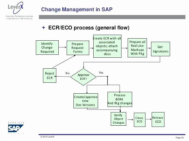 Configuration Management Plan Template Beautiful Configuration Management Process Flow Chart – Release