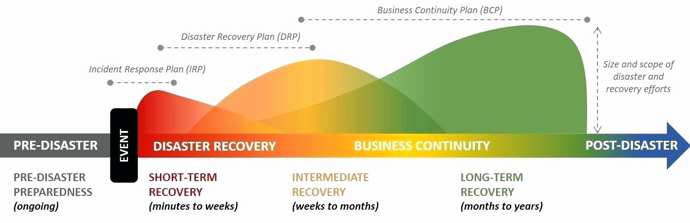 Continuity Of Operations Plan Template Best Of Plan Template Luxury Disaster Recovery Checklist org