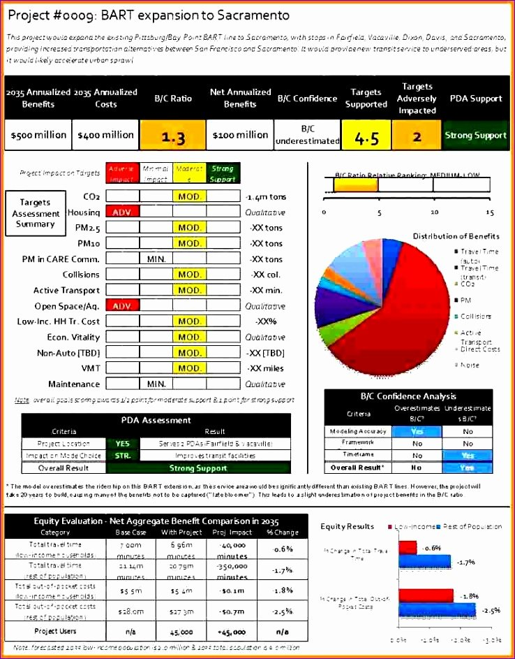 Cost Management Plan Template Beautiful 10 Project Management Plan Template Excel Exceltemplates