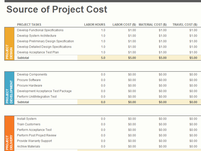 Cost Management Plan Template Elegant Project Plan Bud Plan Project Cost