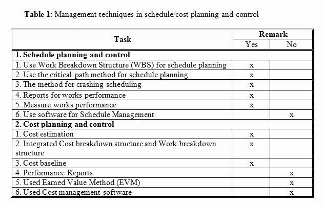 Cost Management Plan Template Fresh Industrial Mercial Construction Newsletter Template