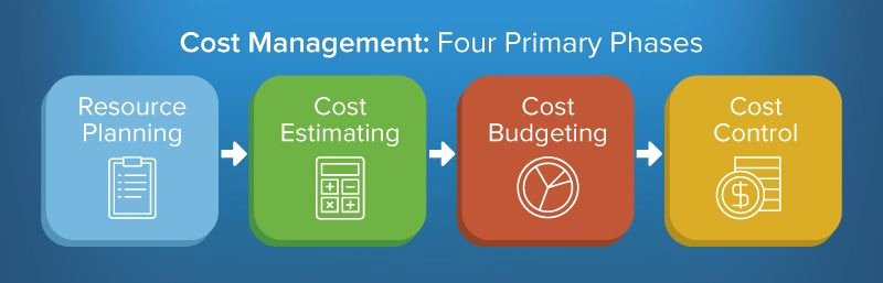 Cost Management Plan Template Fresh the Ultimate Guide to Cost Management