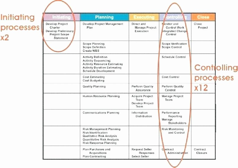 Cost Management Plan Template Lovely Awesome Quality Management Plan Template the Best Ideas