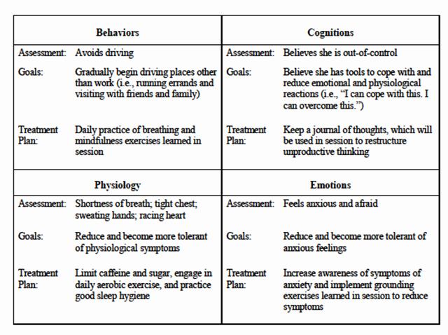 Counseling Treatment Plan Template Pdf Elegant Treatmentfit2 Psychology