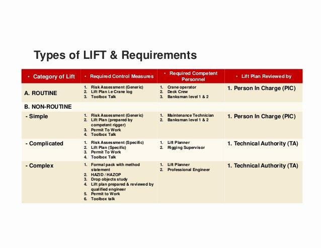 Crane Lifting Plan Template Best Of Powerlogistics asia 2014 Lifting & Hoisting Best