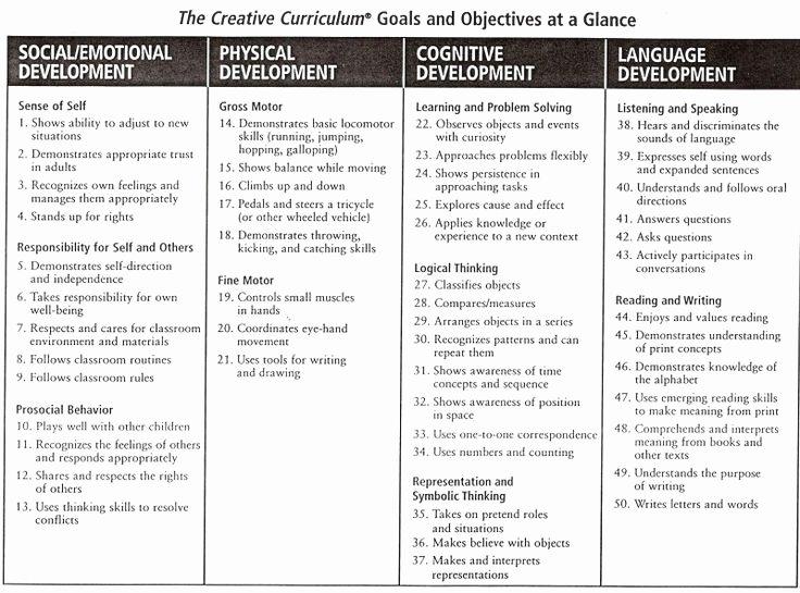Creative Curriculum Lesson Plan Template Inspirational Creative Curriculum Quotes Quotesgram