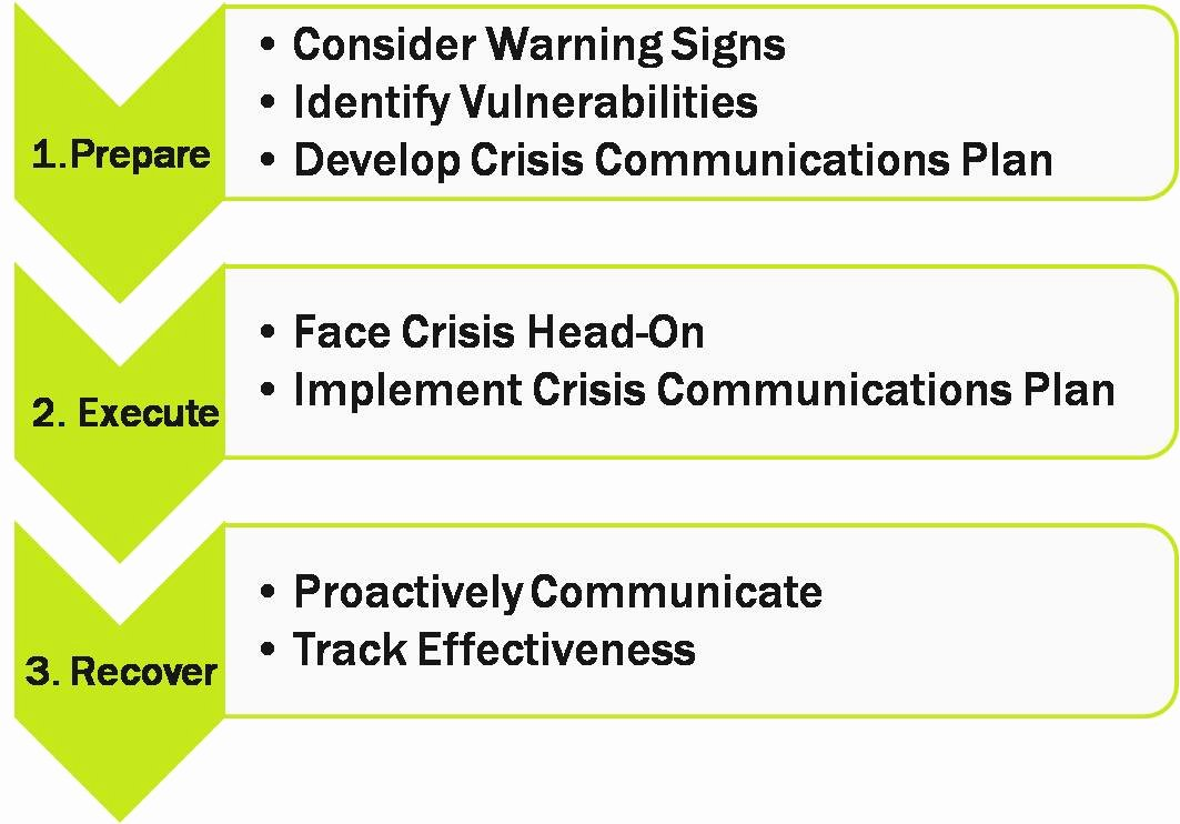 Crisis Communication Plan Template Awesome Crisis Plan Template