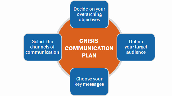 Crisis Communication Plan Template New Module 6 – Responding to Rumours and Crises who Vaccine
