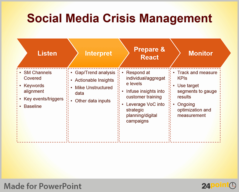 Crisis Management Plan Template Lovely Crisis Management Plan Tips for Powerpoint Presentations