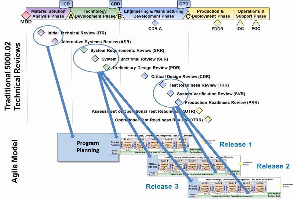 Cu Boulder Letter Of Recommendation Elegant Systems Engineering Diagram
