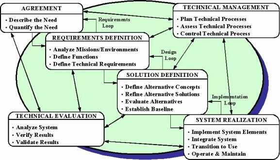 Cu Boulder Letter Of Recommendation Inspirational Systems Engineering Diagram