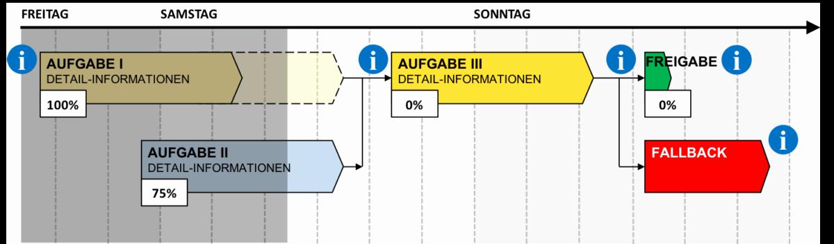 Cutover Plan Template Excel Best Of Einen Cut Over Plan Managementtauglich Darstellen Doktor Erp