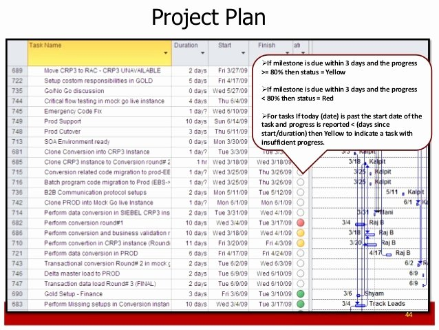 Cutover Plan Template Excel Lovely Erp Project Plan Example Templates Resume Examples