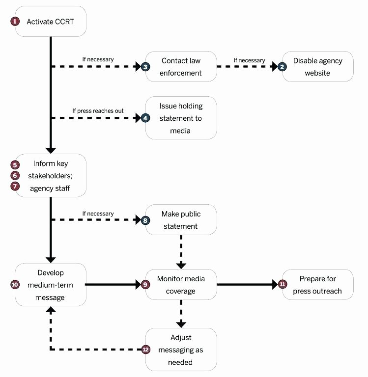 Cyber Incident Response Plan Template Elegant Template Incident Response Cyber Plan Examples Security
