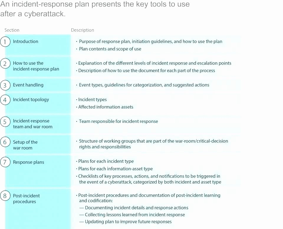 Cyber Incident Response Plan Template Fresh Incident Response Procedure Template