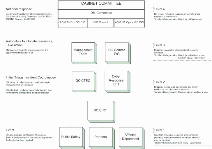 Cyber Incident Response Plan Template Inspirational Incident Response Plan the 7 Stages Cyber Security