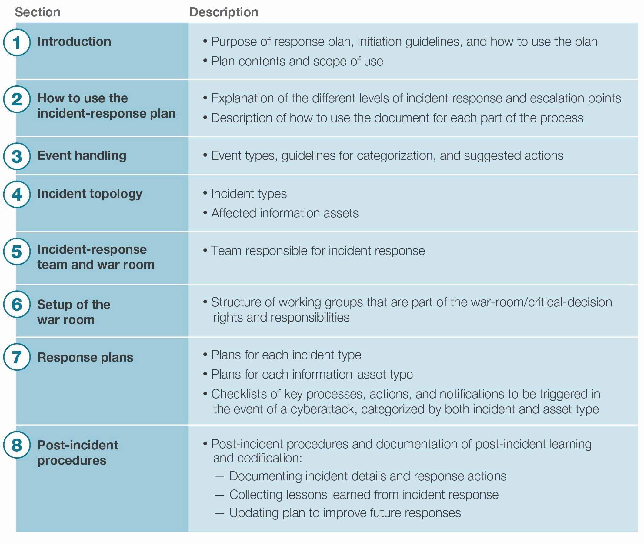 Cyber Incident Response Plan Template Inspirational Lovely Incident Response Plan Template Nist