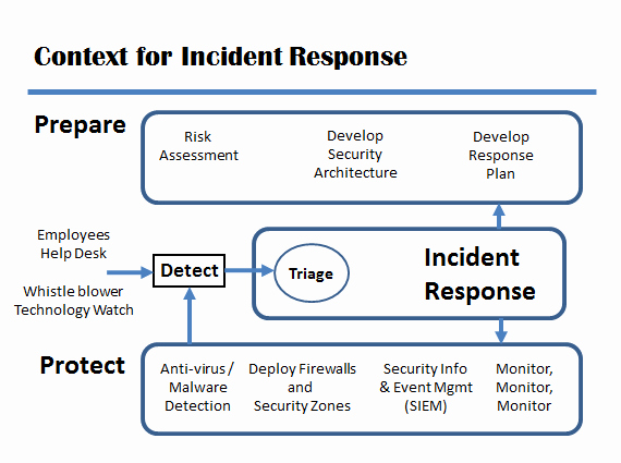 Cyber Incident Response Plan Template Lovely Incident Response Plan Coordinated Response