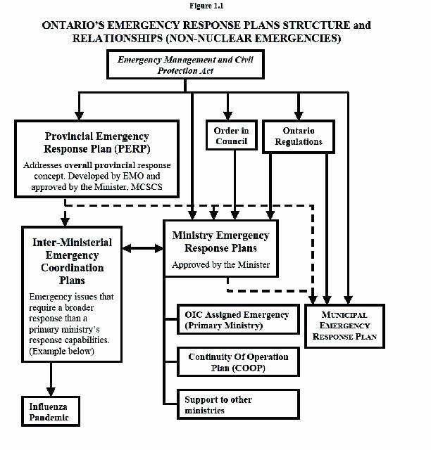 Cyber Incident Response Plan Template Unique Incident Response Plan Template Information Technology