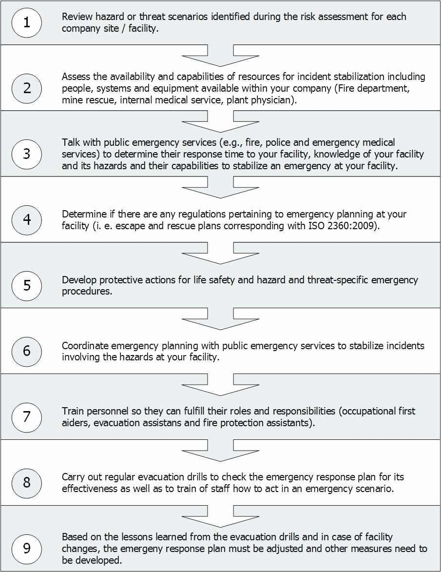 Cyber Security Plan Template Awesome Fresh Nist Cyber Incident Response Plan Template