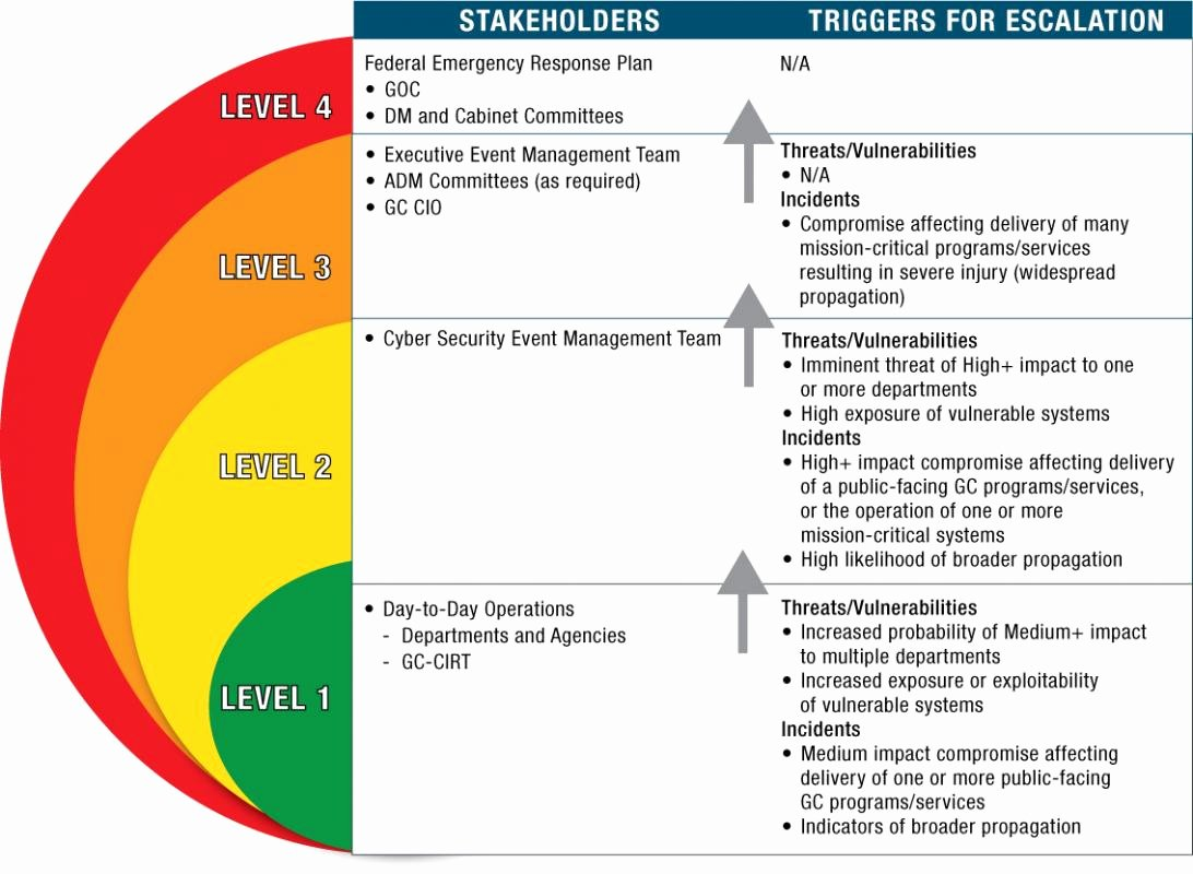 Cyber Security Plan Template Best Of Cyber Security Policy Template