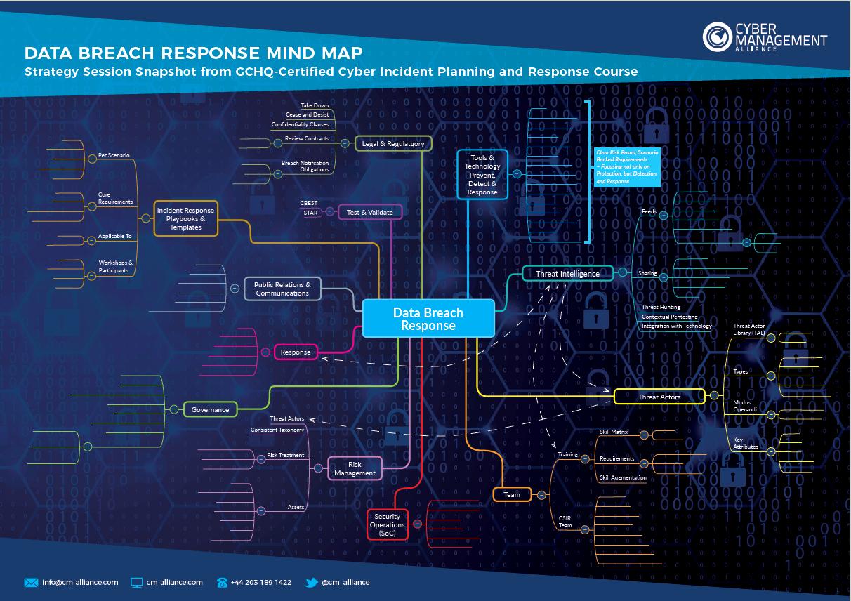 Data Breach Response Plan Template Best Of Data Breach Response Plan Gdpr