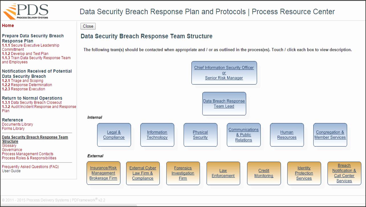 Data Breach Response Plan Template Best Of Smart Data Breach Response Plans
