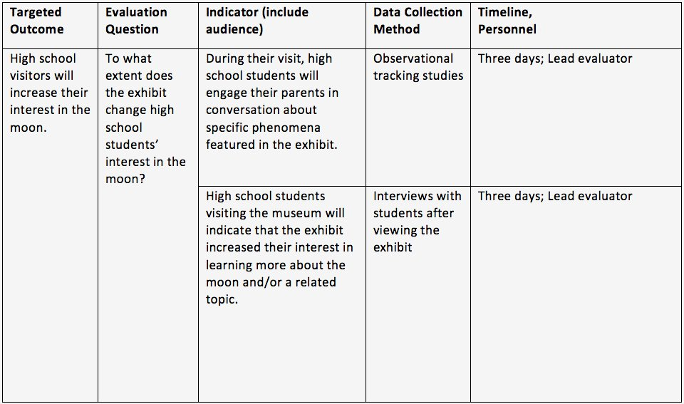 Data Collection Plan Template Elegant Principal Investigator S Guide Chapter 5 Planning for