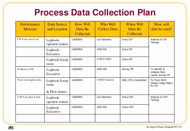 Data Collection Plan Template Elegant Tqmi Project Updated