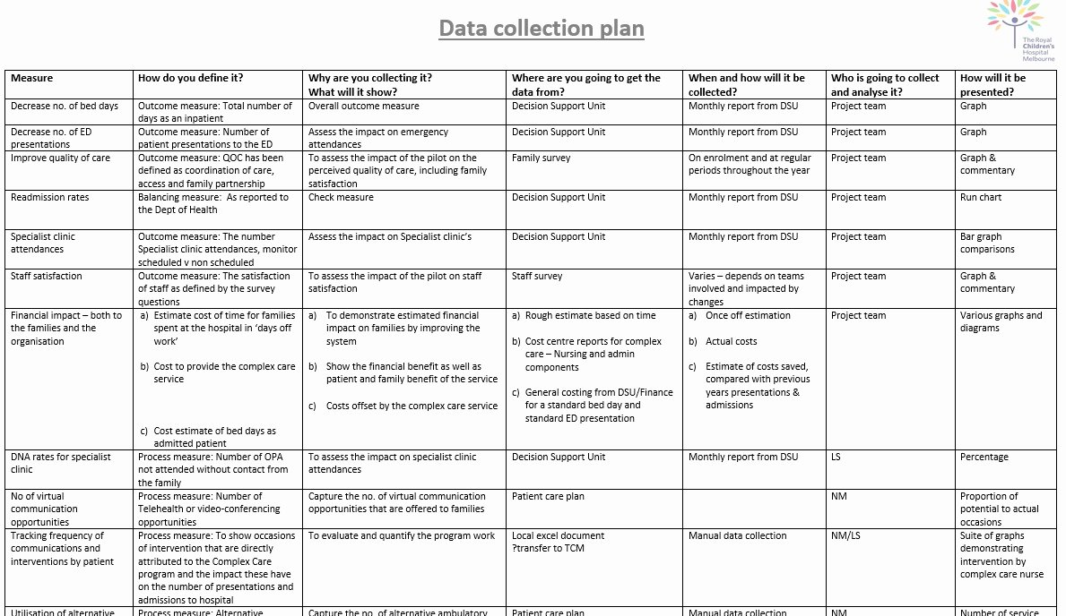 Data Collection Plan Template Inspirational 24 Of Quality Improvement Plan Template Falls