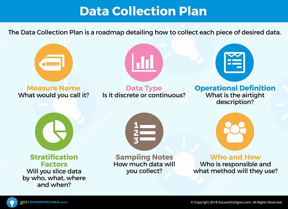Data Collection Plan Template Luxury Data Collection Plan Template & Example
